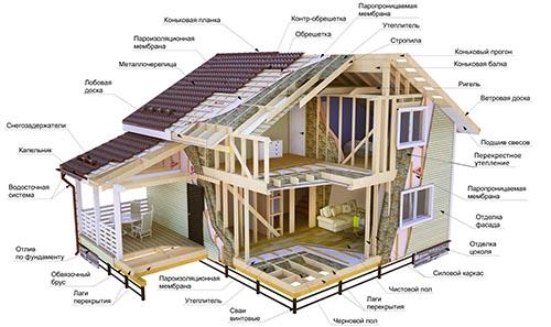 Каркасное домостроение-1